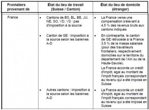 Fiscalisation des frontaliers